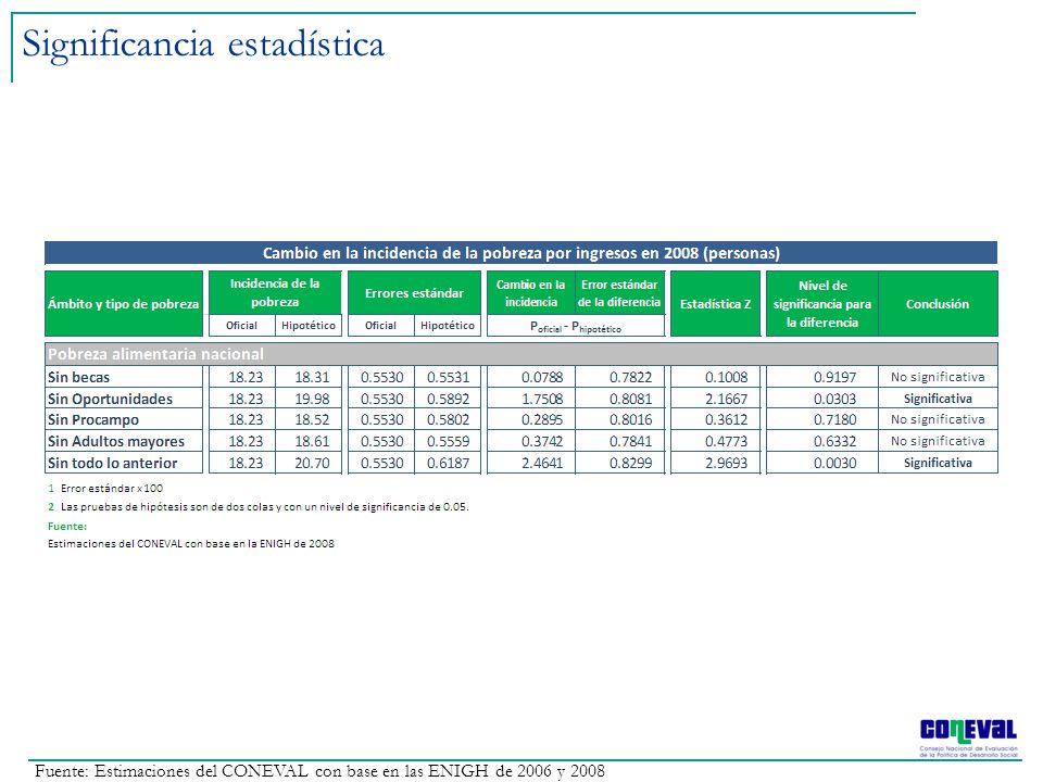 Significancia estadística Fuente: Estimaciones del CONEVAL con base en las ENIGH de 2006 y 2008