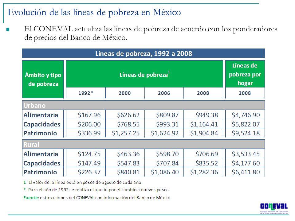 El CONEVAL actualiza las líneas de pobreza de acuerdo con los ponderadores de precios del Banco de México. Evolución de las líneas de pobreza en Méxic
