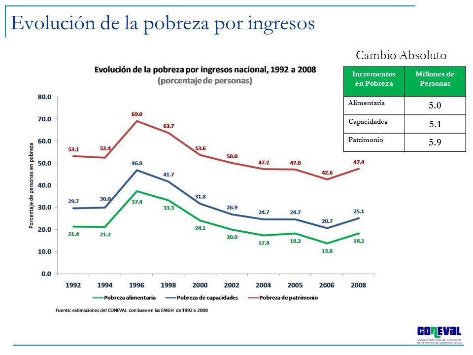 Evolución de la pobreza por ingresos Incrementos en Pobreza Millones de Personas Alimentaria 5.0 Capacidades 5.1 Patrimonio 5.9 Cambio Absoluto