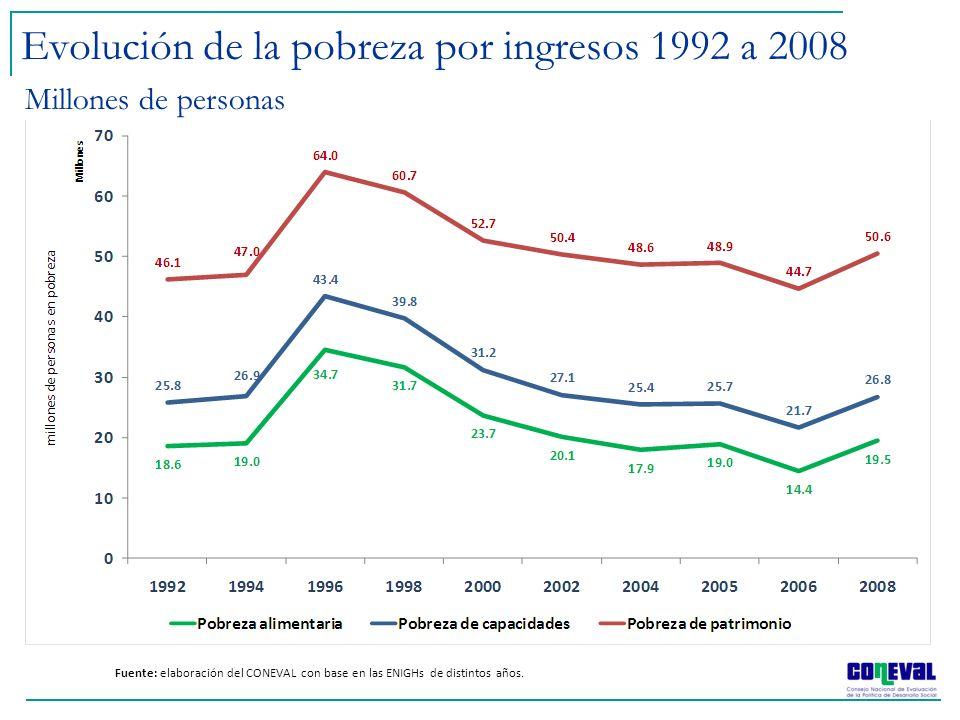 Evolución de la pobreza por ingresos 1992 a 2008 Fuente: elaboración del CONEVAL con base en las ENIGHs de distintos años. Millones de personas