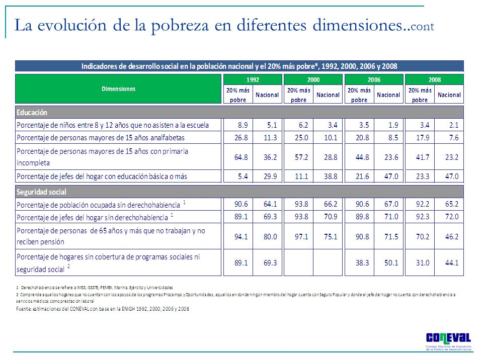 El desempleo empezó a aumentar a finales de 2008 Fuente: elaboración del CONEVAL con información del INEGI