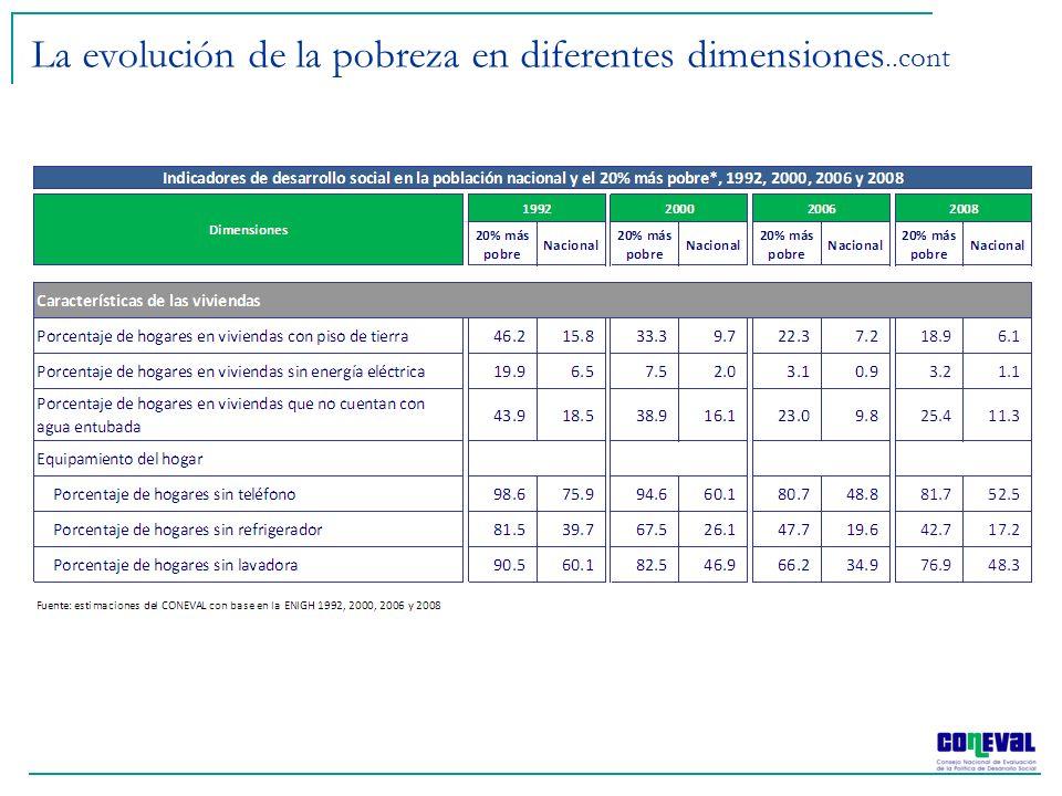 Fuente: Estimaciones del CONEVAL con base en la ENIGH de 2008 Impacto de las Transferencias Gubernamentales en la disminución de la Pobreza 0.4% 9.6% 1.6% 2.1% 13.5% 2.6 millones de pobres adicionales