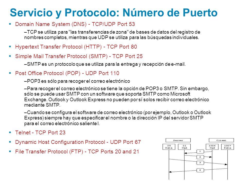 Domain Name System (DNS) - TCP/UDP Port 53 –TCP se utiliza para