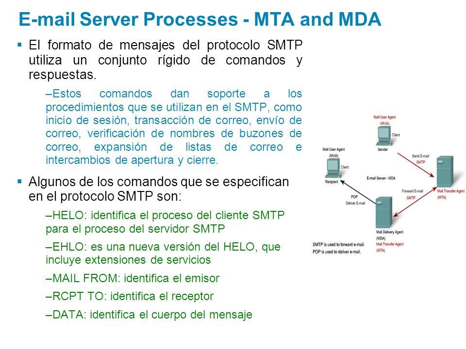 El formato de mensajes del protocolo SMTP utiliza un conjunto rígido de comandos y respuestas. –Estos comandos dan soporte a los procedimientos que se