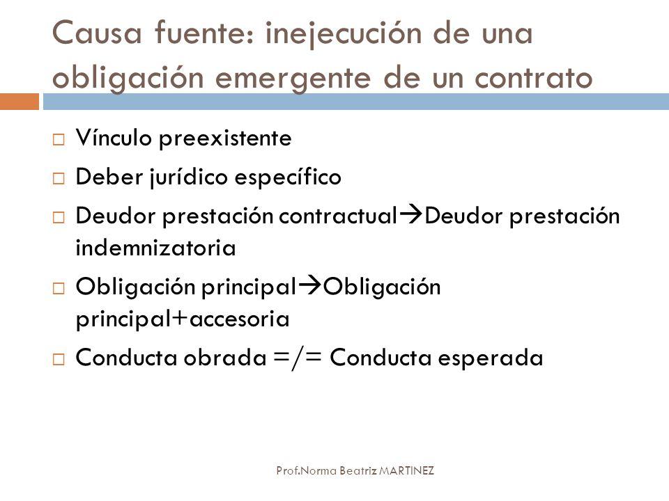 Causa fuente: inejecución de una obligación emergente de un contrato Prof.Norma Beatriz MARTINEZ Vínculo preexistente Deber jurídico específico Deudor