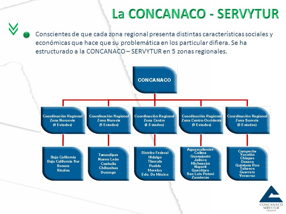 Importancia Representa a 251 Cámaras 600 delegaciones Más de 650,000 empresas Organismo Empresarial más grande y representativo de México Participación al PIB La participación de los sectores representados por la CONCANACO – SERVYTUR asciende a 50.3 por ciento del total de la economía mismo que se ha sostenido en los últimos 10 años La CONCANACO - SERVYTUR