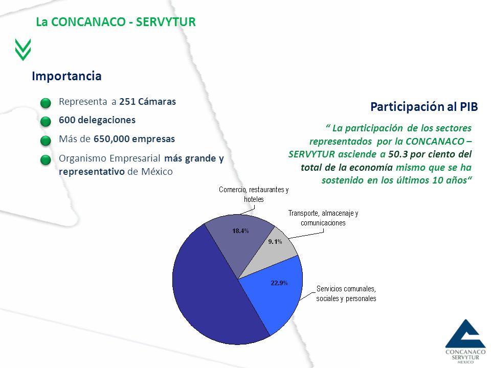 Participación en el Empleo Formal La participación de los sectores representados por la CONCANACO – SERVYTUR se ha sostenido por arriba del 53 por ciento en el empleo formal La CONCANACO – SERVYTUR