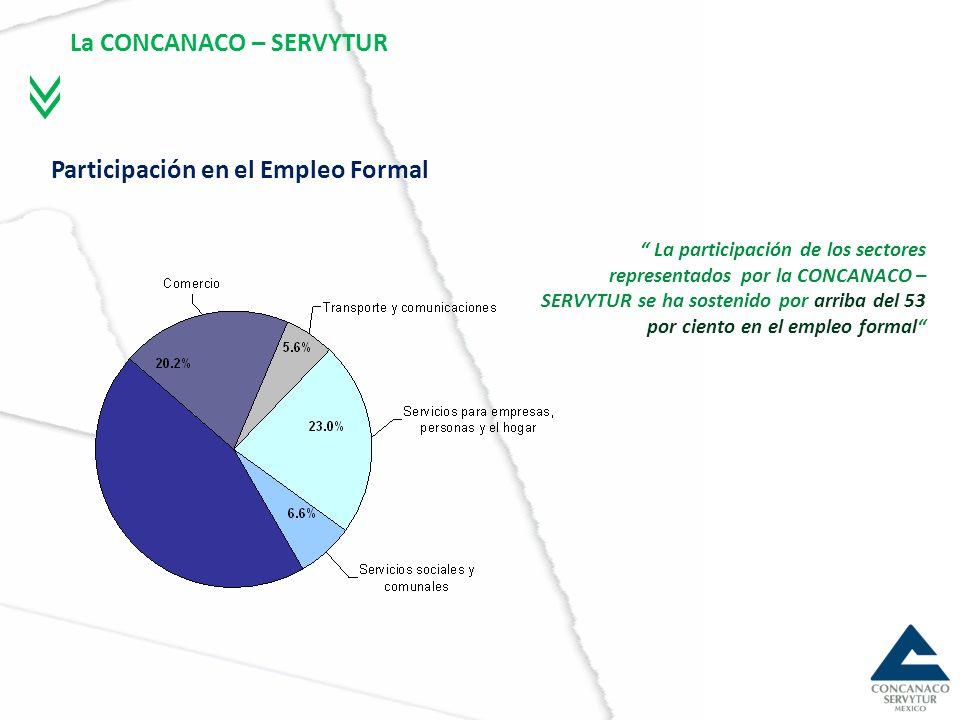 Patrones y Cotizantes al IMSS por Actividad Económica Su Aportación al IMSS Al ser el sector que más empleo genera a nivel nacional, es el que más recursos aporta en materia de cuotas obrero patronales al IMSS.