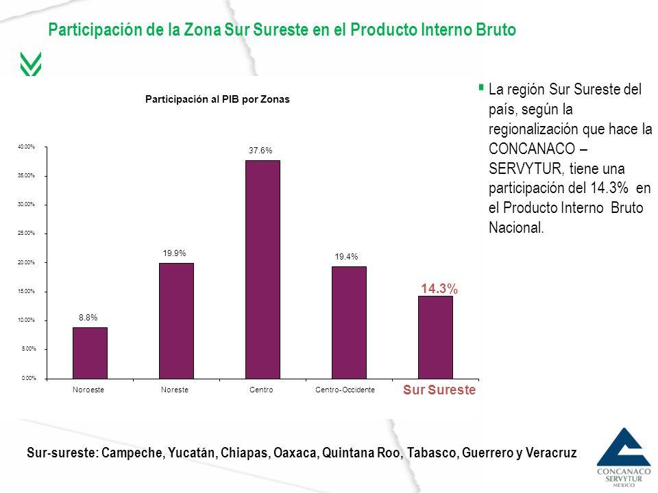 Participación de los sectores Participación de los sectores en las Unidades Económicas por región (%), 2003.
