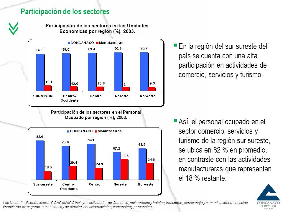 Comercio por Regiones Caracterización regional del Comercio en México Unidades Económicas Personal Ocupado Producción Bruta Total Región Sur Región Centro Región Norte 20.9% 60.5% 18.7% 18.2% 57.9% 23.9% 13.7% 58.9% 27.3% La región sur sureste del país cuenta con una participación del 20.9% de las unidades económicas, 18.2% del personal ocupado nacional y tiene una participación en la producción bruta del 13.7% respecto al total nacional.
