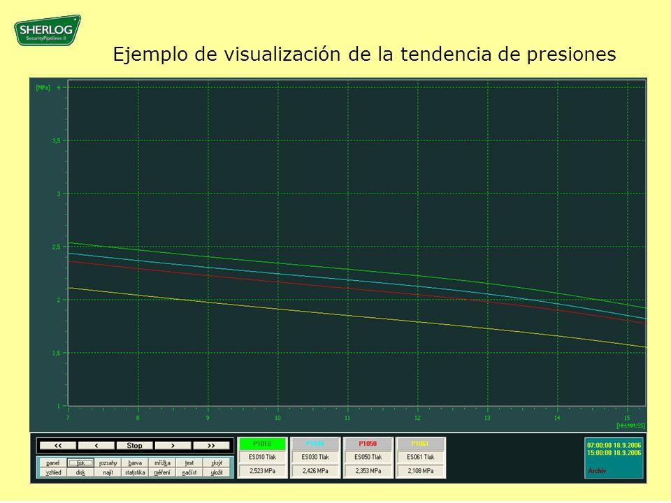 Ejemplo de visualización de la tendencia de presiones
