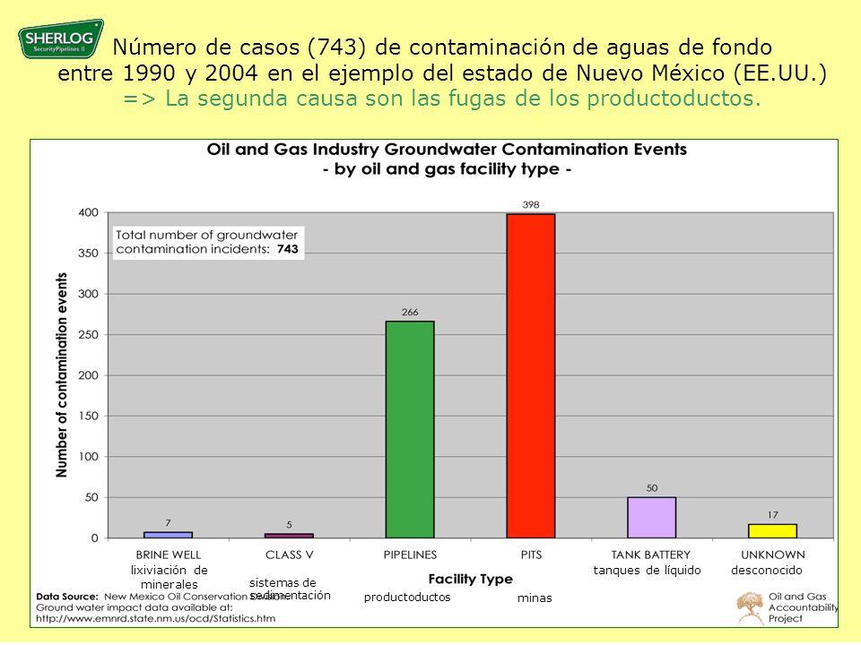 Número de casos (743) de contaminación de aguas de fondo entre 1990 y 2004 en el ejemplo del estado de Nuevo México (EE.UU.) => La segunda causa son las fugas de los productoductos.