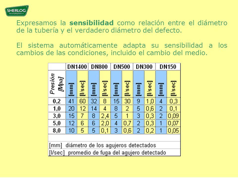Expresamos la sensibilidad como relación entre el diámetro de la tubería y el verdadero diámetro del defecto.