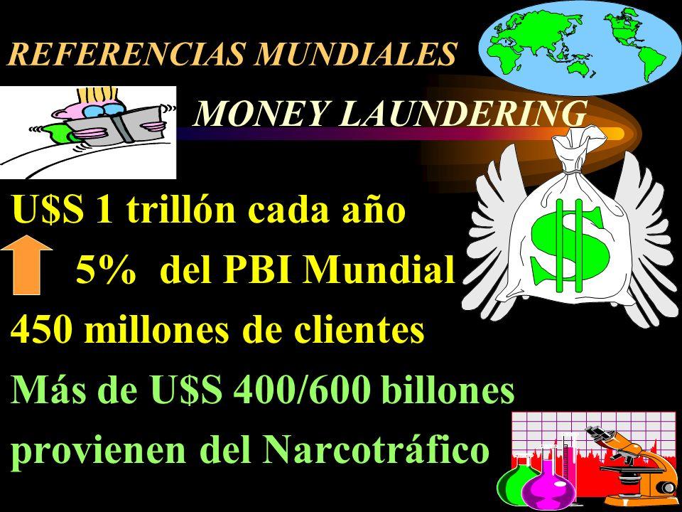 REFERENCIAS MUNDIALES MONEY LAUNDERING U$S 1 trillón cada año 5% del PBI Mundial 450 millones de clientes Más de U$S 400/600 billones provienen del Narcotráfico