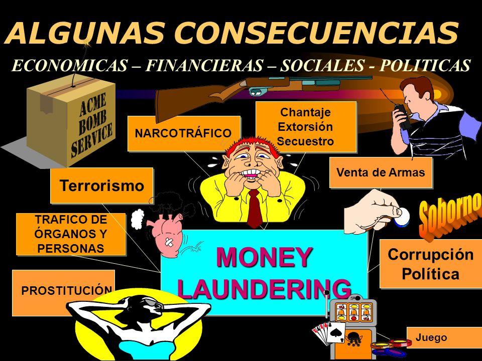 ALGUNAS CONSECUENCIAS ECONOMICAS – FINANCIERAS – SOCIALES - POLITICAS MONEY LAUNDERING TRAFICO DE ÓRGANOS Y PERSONAS Corrupción Política Venta de Armas NARCOTRÁFICO Terrorismo Chantaje Extorsión Secuestro Chantaje Extorsión Secuestro PROSTITUCIÓN Juego