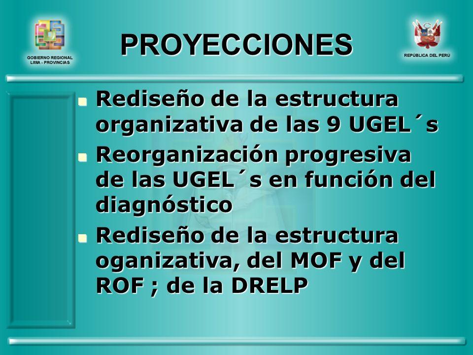 PROYECCIONES Rediseño de la estructura organizativa de las 9 UGEL´s Rediseño de la estructura organizativa de las 9 UGEL´s Reorganización progresiva de las UGEL´s en función del diagnóstico Reorganización progresiva de las UGEL´s en función del diagnóstico Rediseño de la estructura oganizativa, del MOF y del ROF ; de la DRELP Rediseño de la estructura oganizativa, del MOF y del ROF ; de la DRELP