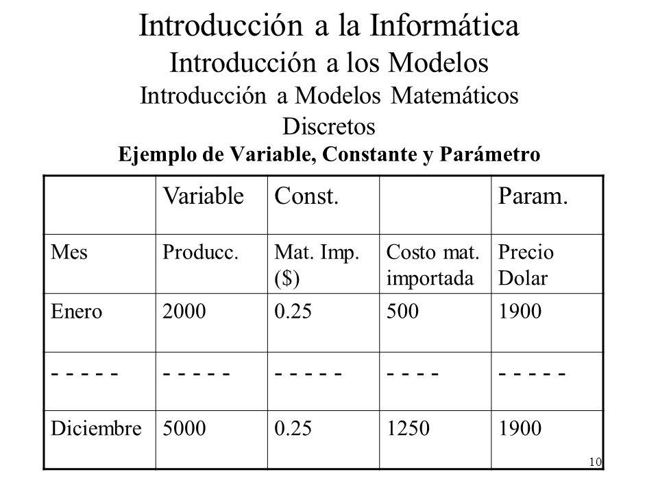 10 Introducción a la Informática Introducción a los Modelos Introducción a Modelos Matemáticos Discretos Ejemplo de Variable, Constante y Parámetro VariableConst.Param.