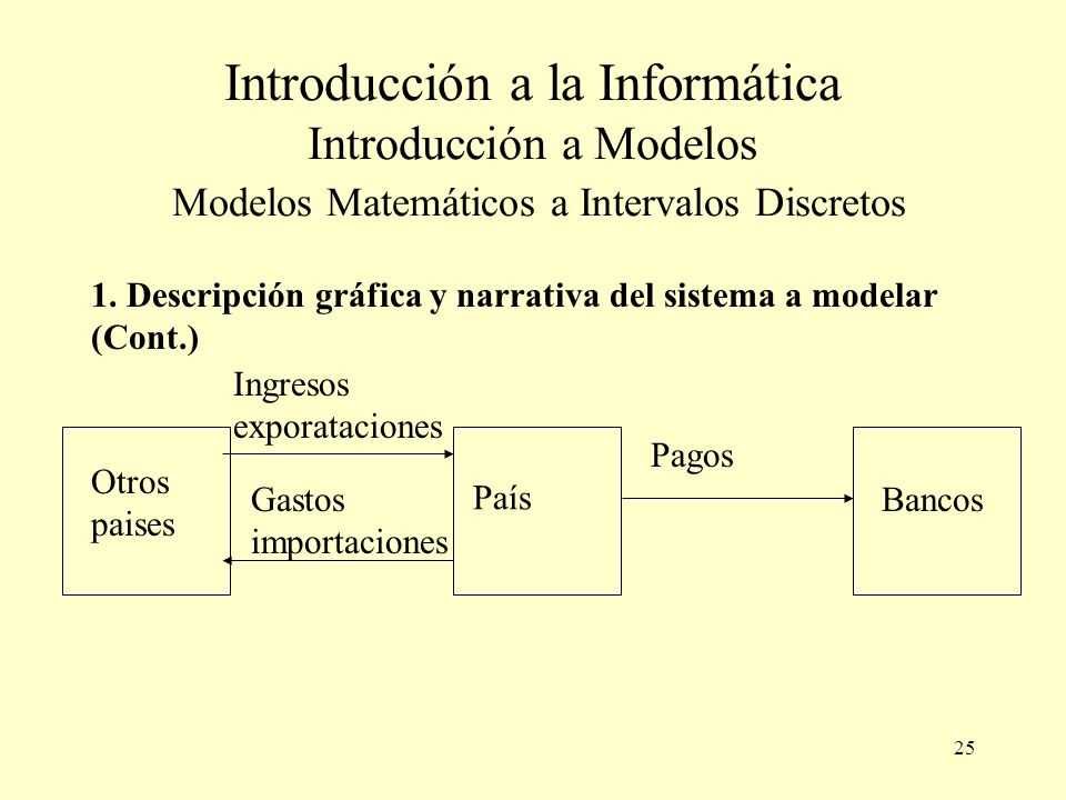 25 Introducción a la Informática Introducción a Modelos Modelos Matemáticos a Intervalos Discretos 1.