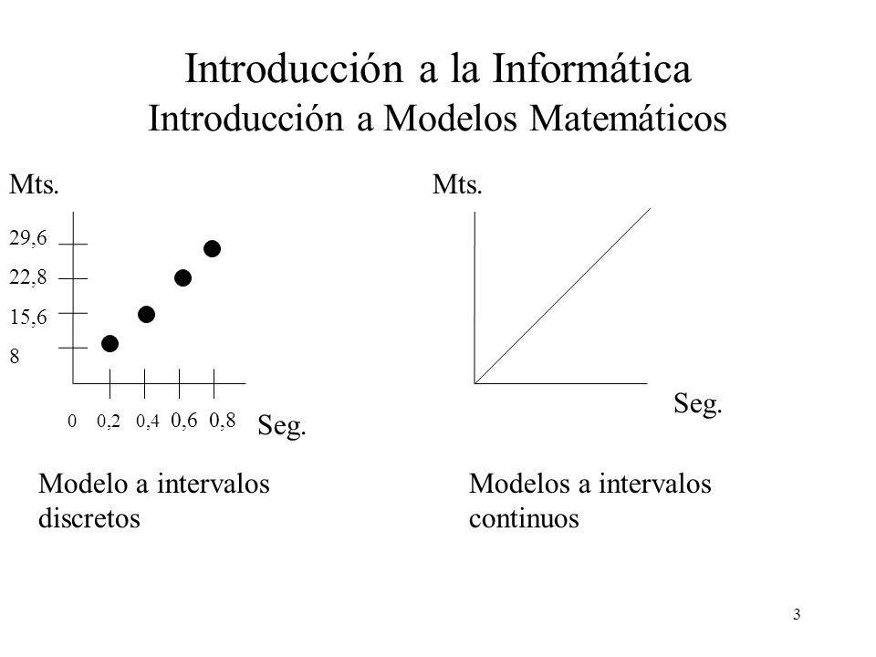 4 Introducción a la Informática Introducción a Modelos Modelos Matemáticos a Intervalos Discretos X[t]Y[t] E[t] Variables a intervalos de tiempo discretos T = 0,1,2,3...