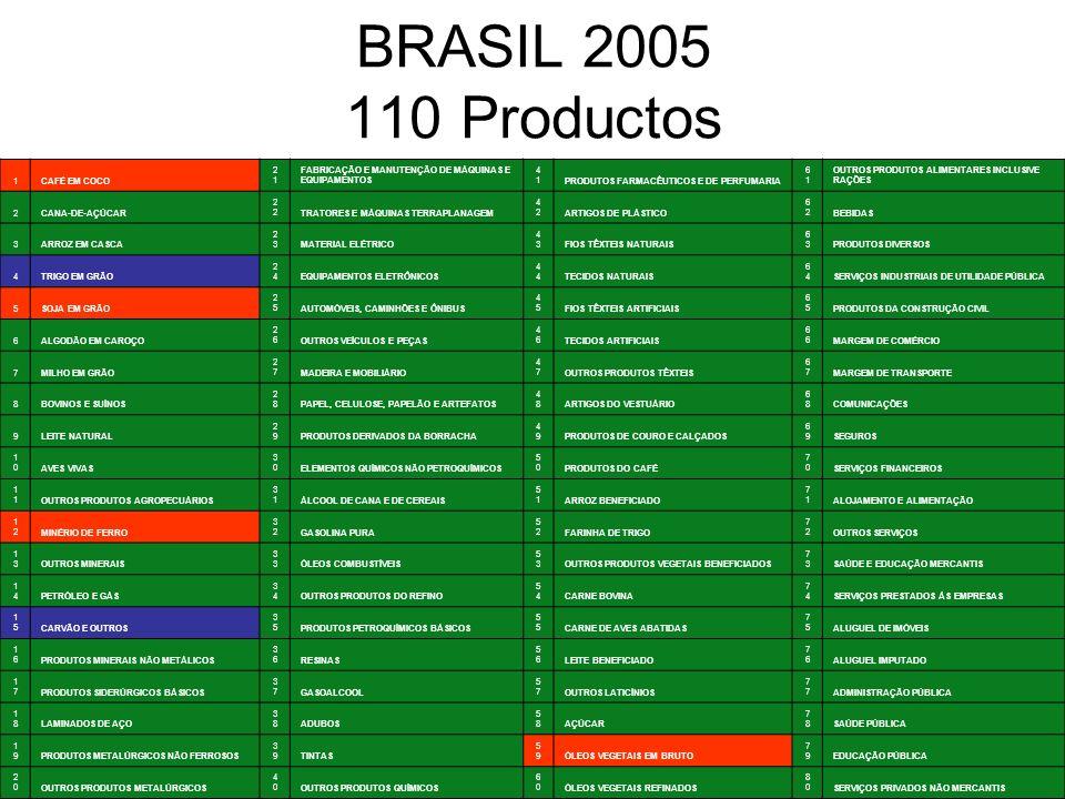 21 BRASIL 2005 110 Productos 1CAFÉ EM COCO 2121 FABRICAÇÃO E MANUTENÇÃO DE MÁQUINAS E EQUIPAMENTOS 4141PRODUTOS FARMACÊUTICOS E DE PERFUMARIA 6161 OUTROS PRODUTOS ALIMENTARES INCLUSIVE RAÇÕES 2CANA-DE-AÇÚCAR2TRATORES E MÁQUINAS TERRAPLANAGEM 4242ARTIGOS DE PLÁSTICO 6262BEBIDAS 3ARROZ EM CASCA 2323MATERIAL ELÉTRICO 4343FIOS TÊXTEIS NATURAIS 6363PRODUTOS DIVERSOS 4TRIGO EM GRÃO 2424EQUIPAMENTOS ELETRÔNICOS4TECIDOS NATURAIS 6464SERVIÇOS INDUSTRIAIS DE UTILIDADE PÚBLICA 5SOJA EM GRÃO 2525AUTOMÓVEIS, CAMINHÕES E ÔNIBUS 4545FIOS TÊXTEIS ARTIFICIAIS 6565PRODUTOS DA CONSTRUÇÃO CIVIL 6ALGODÃO EM CAROÇO 2626OUTROS VEÍCULOS E PEÇAS 4646TECIDOS ARTIFICIAIS6MARGEM DE COMÉRCIO 7MILHO EM GRÃO 2727MADEIRA E MOBILIÁRIO 4747OUTROS PRODUTOS TÊXTEIS 6767MARGEM DE TRANSPORTE 8BOVINOS E SUÍNOS 2828PAPEL, CELULOSE, PAPELÃO E ARTEFATOS 4848ARTIGOS DO VESTUÁRIO 6868COMUNICAÇÕES 9LEITE NATURAL 2929PRODUTOS DERIVADOS DA BORRACHA 4949PRODUTOS DE COURO E CALÇADOS 6969SEGUROS 1010AVES VIVAS 3030ELEMENTOS QUÍMICOS NÃO PETROQUÍMICOS 5050PRODUTOS DO CAFÉ 7070SERVIÇOS FINANCEIROS 1OUTROS PRODUTOS AGROPECUÁRIOS 3131ÁLCOOL DE CANA E DE CEREAIS 5151ARROZ BENEFICIADO 7171ALOJAMENTO E ALIMENTAÇÃO 1212MINÉRIO DE FERRO 3232GASOLINA PURA 5252FARINHA DE TRIGO 7272OUTROS SERVIÇOS 1313OUTROS MINERAIS3ÓLEOS COMBUSTÍVEIS 5353OUTROS PRODUTOS VEGETAIS BENEFICIADOS 7373SAÚDE E EDUCAÇÃO MERCANTIS 1414PETRÓLEO E GÁS 3434OUTROS PRODUTOS DO REFINO 5454CARNE BOVINA 7474SERVIÇOS PRESTADOS ÀS EMPRESAS 1515CARVÃO E OUTROS 3535PRODUTOS PETROQUÍMICOS BÁSICOS5CARNE DE AVES ABATIDAS 7575ALUGUEL DE IMÓVEIS 1616PRODUTOS MINERAIS NÃO METÁLICOS 3636RESINAS 5656LEITE BENEFICIADO 7676ALUGUEL IMPUTADO 1717PRODUTOS SIDERÚRGICOS BÁSICOS 3737GASOALCOOL 5757OUTROS LATICÍNIOS7ADMINISTRAÇÃO PÚBLICA 1818LAMINADOS DE AÇO 3838ADUBOS 5858AÇÚCAR 7878SAÚDE PÚBLICA 1919PRODUTOS METALÚRGICOS NÃO FERROSOS 3939TINTAS 5959ÓLEOS VEGETAIS EM BRUTO 7979EDUCAÇÃO PÚBLICA 2020OUTROS PRODUTOS METALÚRGICOS 4040OUTROS PRODUTOS QUÍMICOS 6060ÓLEOS VEGETAIS REFI