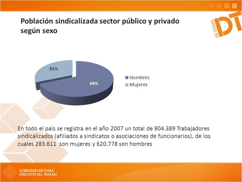 Población sindicalizada sector público y privado según sexo En todo el país se registra en el año 2007 un total de 904.389 Trabajadores sindicalizados