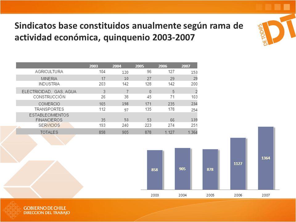 Sindicatos base constituidos anualmente según rama de actividad económica, quinquenio 2003-2007 20032004200520062007 AGRICULTURA104 120 96127 153 MINE
