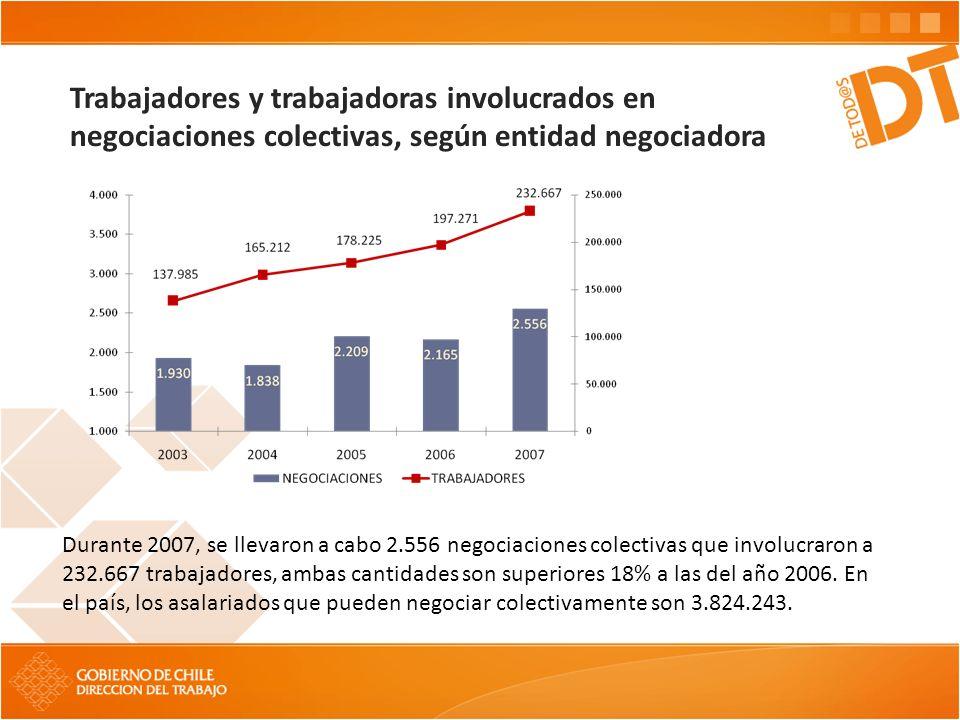 Trabajadores y trabajadoras involucrados en negociaciones colectivas, según entidad negociadora Durante 2007, se llevaron a cabo 2.556 negociaciones colectivas que involucraron a 232.667 trabajadores, ambas cantidades son superiores 18% a las del año 2006.