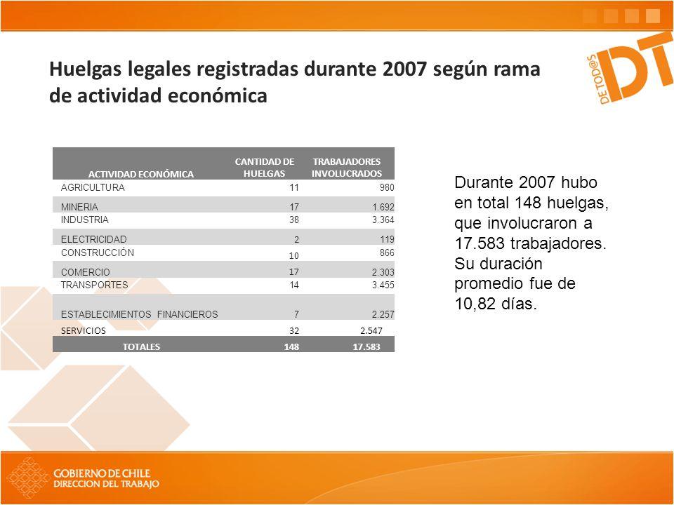 Huelgas legales registradas durante 2007 según rama de actividad económica Durante 2007 hubo en total 148 huelgas, que involucraron a 17.583 trabajado