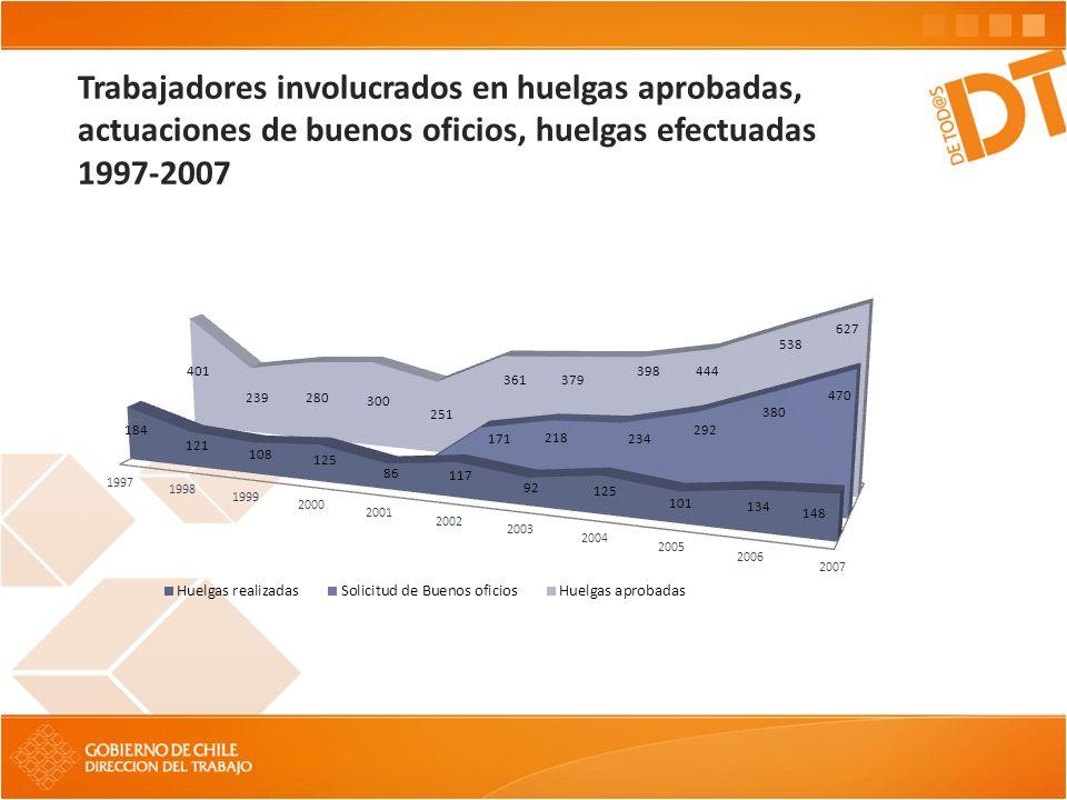 Trabajadores involucrados en huelgas aprobadas, actuaciones de buenos oficios, huelgas efectuadas 1997-2007