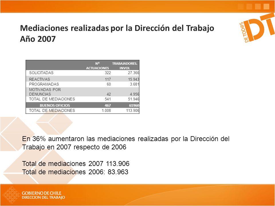 Mediaciones realizadas por la Dirección del Trabajo Año 2007 Nº ACTUACIONES TRABAJADORES. INVOL SOLICITADAS 32227.366 REACTIVAS 11715.943 PROGRAMADAS