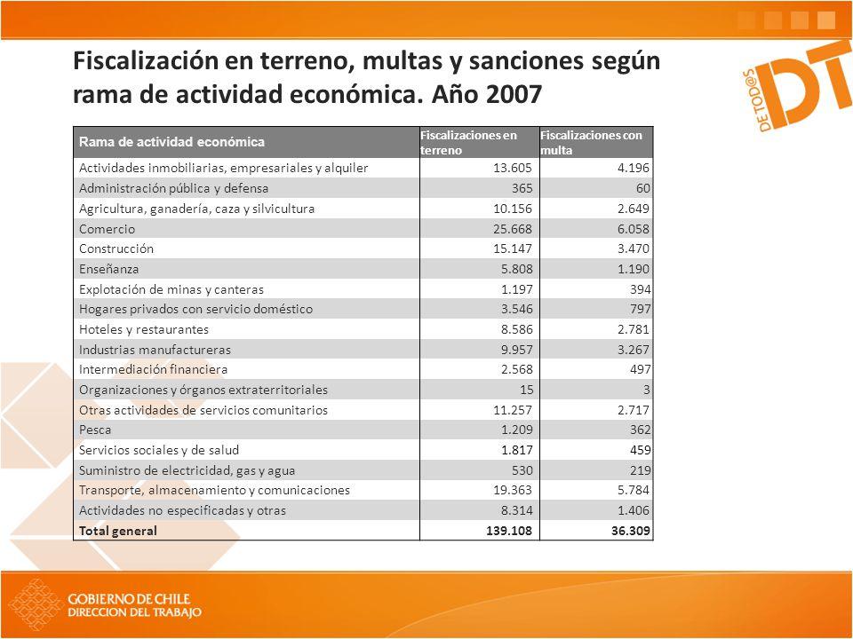 Fiscalización en terreno, multas y sanciones según rama de actividad económica. Año 2007 Rama de actividad económica Fiscalizaciones en terreno Fiscal