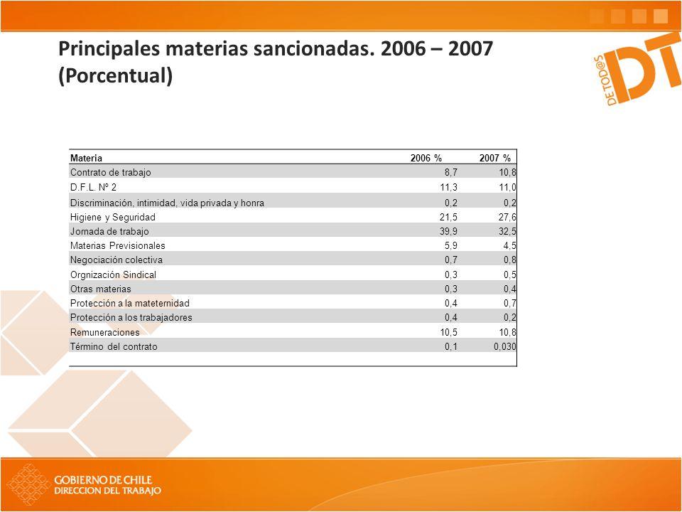 Principales materias sancionadas. 2006 – 2007 (Porcentual) Materia 2006 % 2007 % Contrato de trabajo8,710,8 D.F.L. Nº 211,311,0 Discriminación, intimi