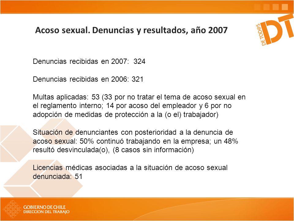 Acoso sexual. Denuncias y resultados, año 2007 Denuncias recibidas en 2007: 324 Denuncias recibidas en 2006: 321 Multas aplicadas: 53 (33 por no trata