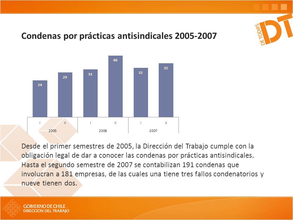Condenas por prácticas antisindicales 2005-2007 Desde el primer semestres de 2005, la Dirección del Trabajo cumple con la obligación legal de dar a co