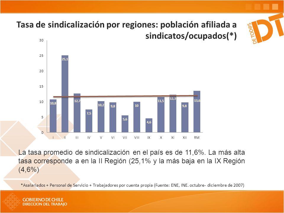 Tasa de sindicalización por regiones: población afiliada a sindicatos/ocupados(*) *Asalariados + Personal de Servicio + Trabajadores por cuenta propia