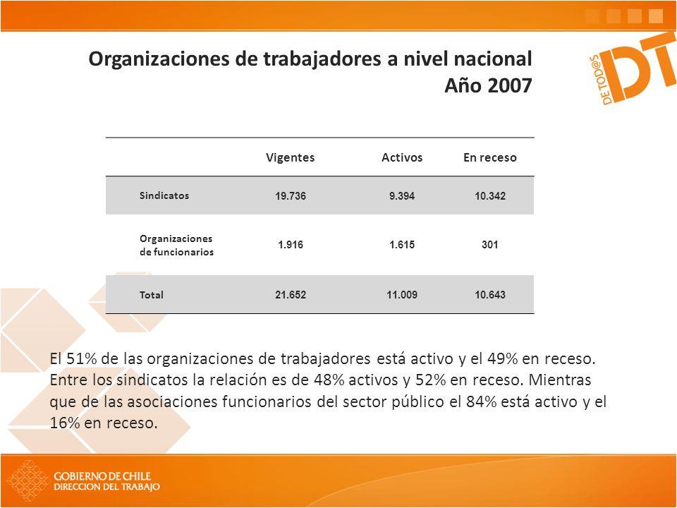 Población sindicalizada sector público y privado según sexo En todo el país se registra en el año 2007 un total de 904.389 Trabajadores sindicalizados (afiliados a sindicatos o asociaciones de funcionarios), de los cuales 283.611 son mujeres y 620.778 son hombres