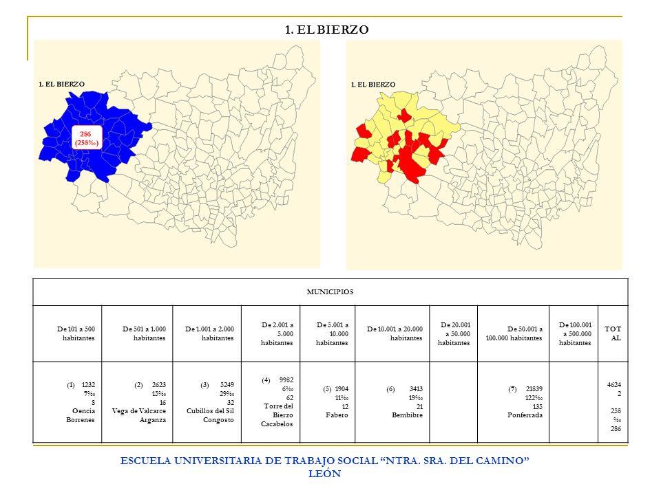 ESCUELA UNIVERSITARIA DE TRABAJO SOCIAL NTRA. SRA. DEL CAMINO LEÓN 1. EL BIERZO MUNICIPIOS De 101 a 500 habitantes De 501 a 1.000 habitantes De 1.001