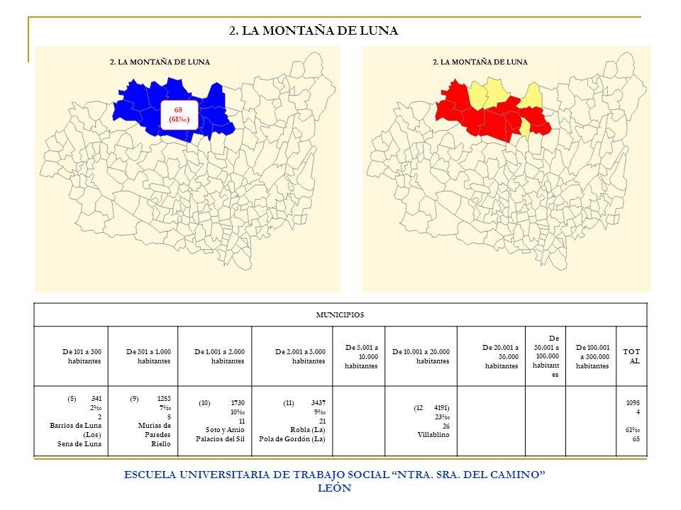 ESCUELA UNIVERSITARIA DE TRABAJO SOCIAL NTRA. SRA. DEL CAMINO LEÓN 2. LA MONTAÑA DE LUNA MUNICIPIOS De 101 a 500 habitantes De 501 a 1.000 habitantes