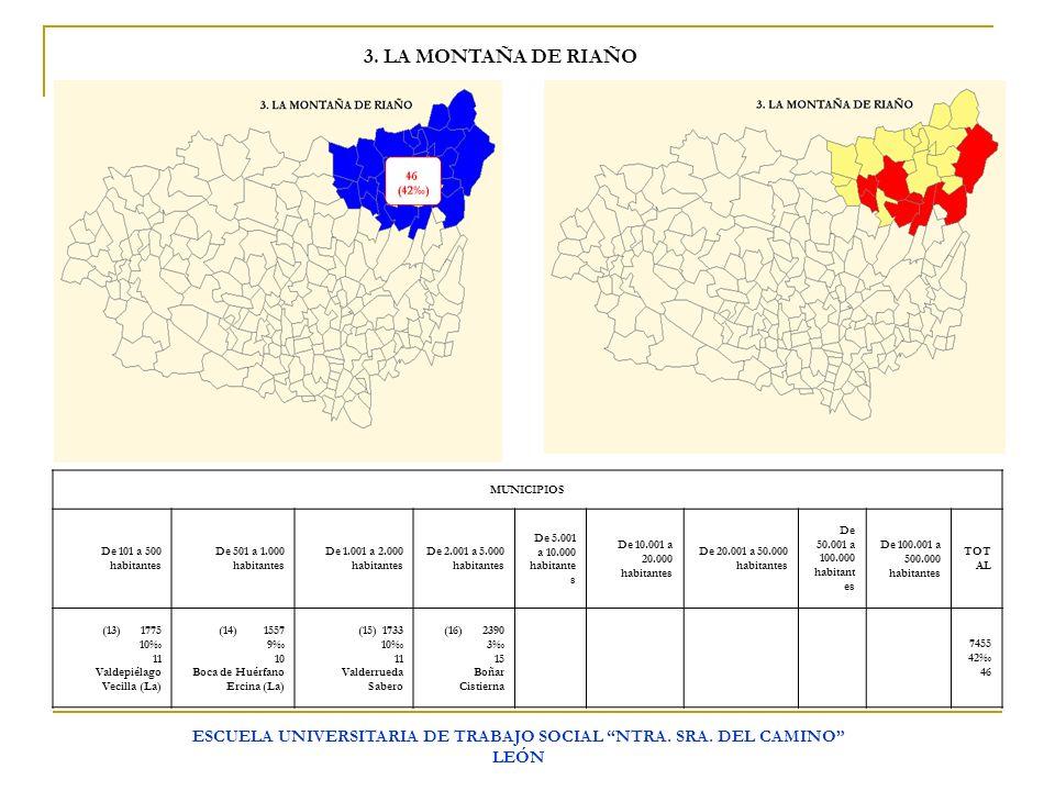 ESCUELA UNIVERSITARIA DE TRABAJO SOCIAL NTRA. SRA. DEL CAMINO LEÓN 3. LA MONTAÑA DE RIAÑO MUNICIPIOS De 101 a 500 habitantes De 501 a 1.000 habitantes