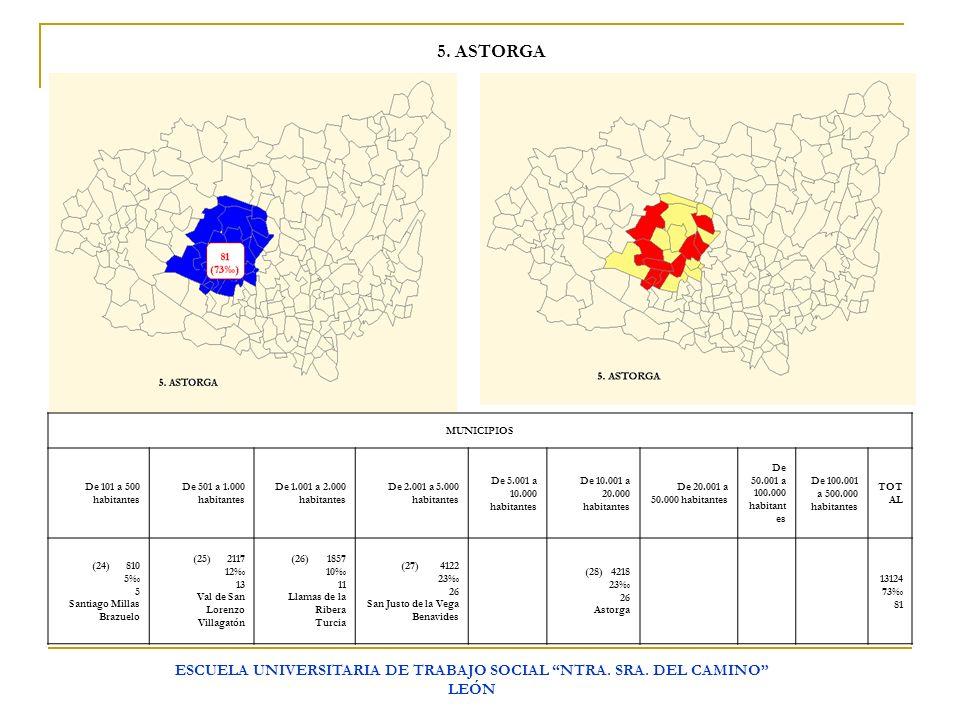 ESCUELA UNIVERSITARIA DE TRABAJO SOCIAL NTRA. SRA. DEL CAMINO LEÓN 5. ASTORGA MUNICIPIOS De 101 a 500 habitantes De 501 a 1.000 habitantes De 1.001 a