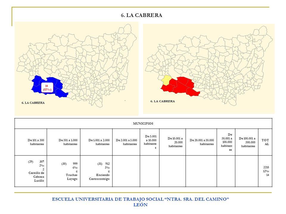 ESCUELA UNIVERSITARIA DE TRABAJO SOCIAL NTRA. SRA. DEL CAMINO LEÓN 6. LA CABRERA MUNICIPIOS De 101 a 500 habitantes De 501 a 1.000 habitantes De 1.001
