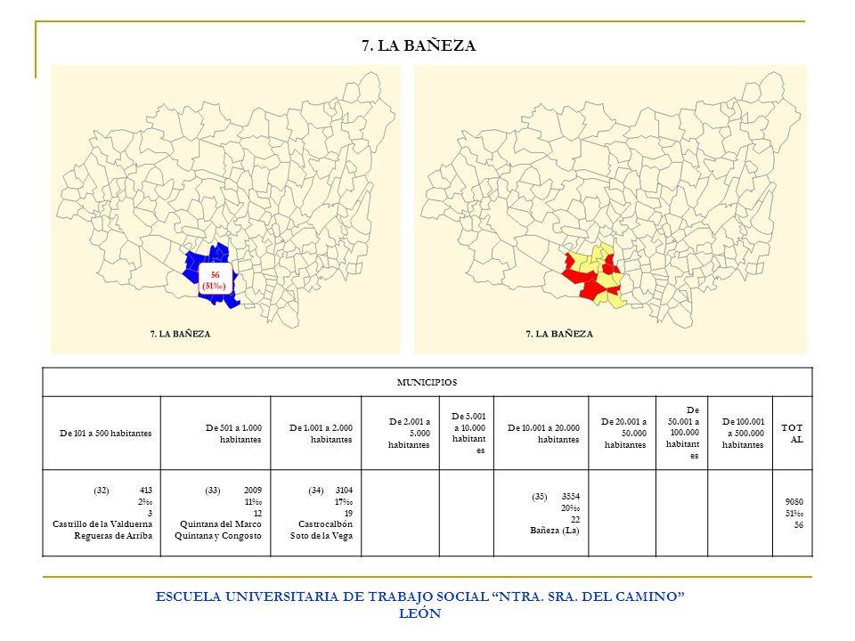ESCUELA UNIVERSITARIA DE TRABAJO SOCIAL NTRA. SRA. DEL CAMINO LEÓN 7. LA BAÑEZA MUNICIPIOS De 101 a 500 habitantes De 501 a 1.000 habitantes De 1.001