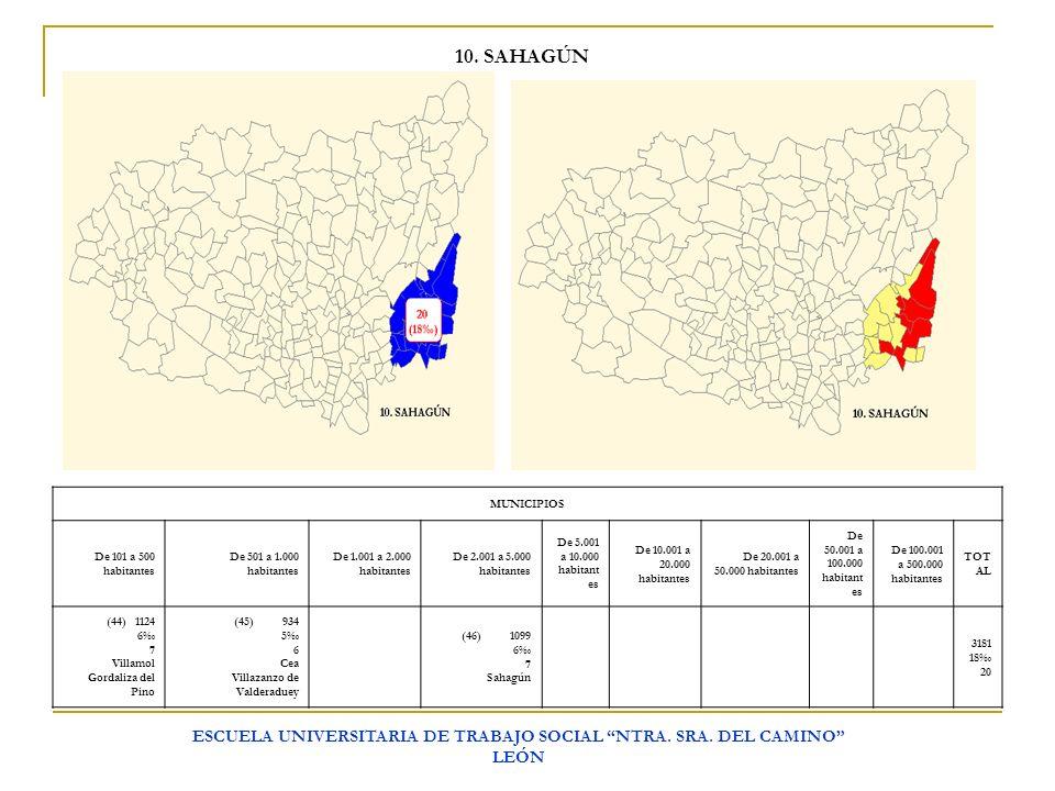 ESCUELA UNIVERSITARIA DE TRABAJO SOCIAL NTRA. SRA. DEL CAMINO LEÓN 10. SAHAGÚN MUNICIPIOS De 101 a 500 habitantes De 501 a 1.000 habitantes De 1.001 a