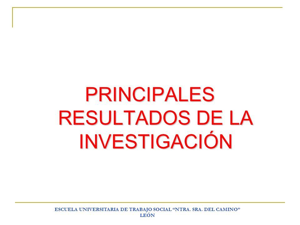 ESCUELA UNIVERSITARIA DE TRABAJO SOCIAL NTRA. SRA. DEL CAMINO LEÓN PRINCIPALES RESULTADOS DE LA INVESTIGACIÓN