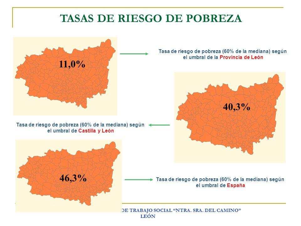 ESCUELA UNIVERSITARIA DE TRABAJO SOCIAL NTRA. SRA. DEL CAMINO LEÓN TASAS DE RIESGO DE POBREZA 11,0% 40,3% 46,3% Tasa de riesgo de pobreza (60% de la m
