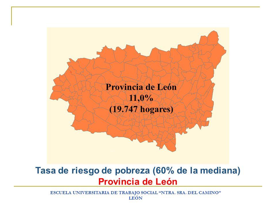 ESCUELA UNIVERSITARIA DE TRABAJO SOCIAL NTRA. SRA. DEL CAMINO LEÓN Provincia de León 11,0% (19.747 hogares) Tasa de riesgo de pobreza (60% de la media