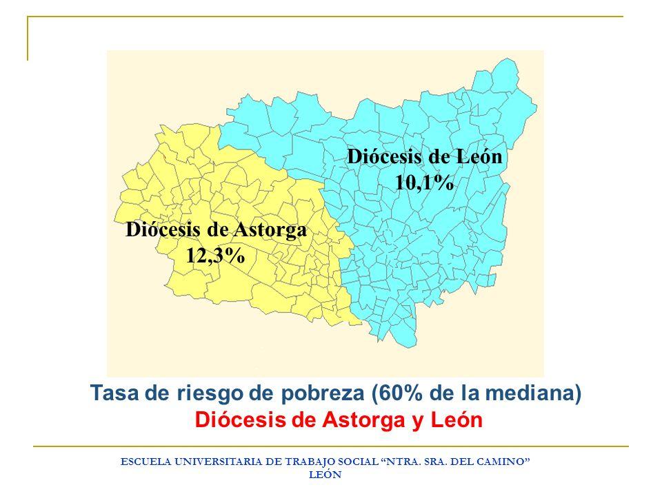 ESCUELA UNIVERSITARIA DE TRABAJO SOCIAL NTRA. SRA. DEL CAMINO LEÓN Diócesis de León 10,1% Diócesis de Astorga 12,3% Tasa de riesgo de pobreza (60% de