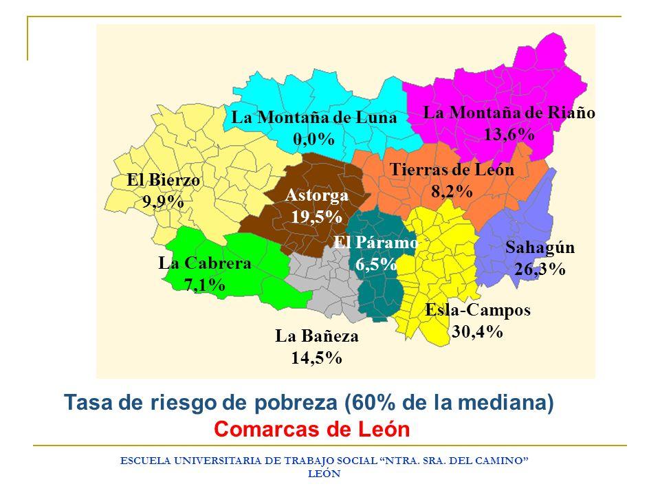 ESCUELA UNIVERSITARIA DE TRABAJO SOCIAL NTRA. SRA. DEL CAMINO LEÓN La Montaña de Riaño 13,6% La Montaña de Luna 0,0% El Bierzo 9,9% La Cabrera 7,1% La