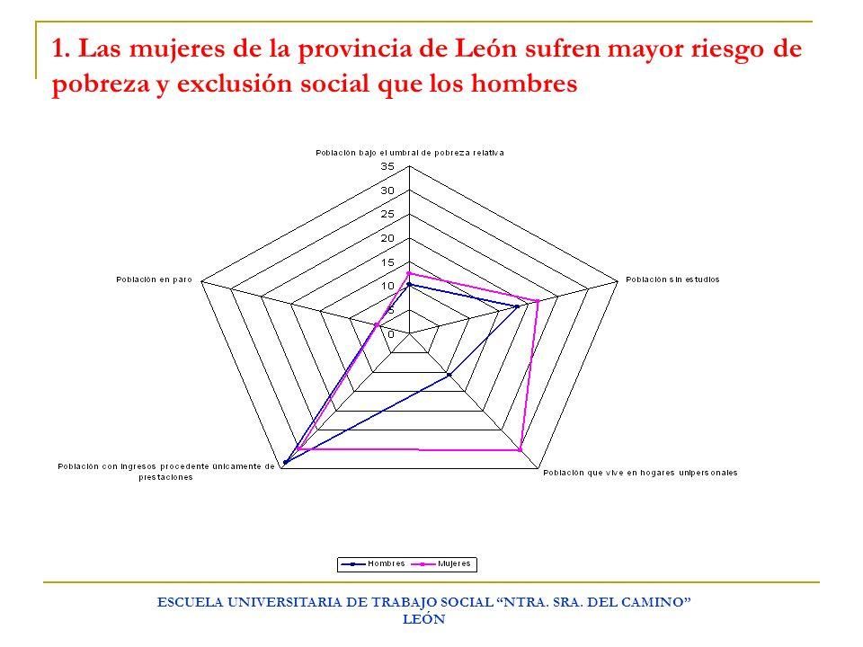 ESCUELA UNIVERSITARIA DE TRABAJO SOCIAL NTRA. SRA. DEL CAMINO LEÓN 1. Las mujeres de la provincia de León sufren mayor riesgo de pobreza y exclusión s