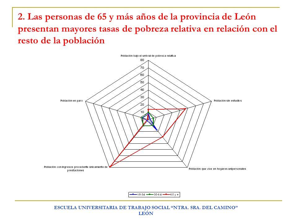 ESCUELA UNIVERSITARIA DE TRABAJO SOCIAL NTRA. SRA. DEL CAMINO LEÓN 2. Las personas de 65 y más años de la provincia de León presentan mayores tasas de